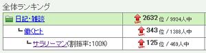 へっぽこな日々-ranking001