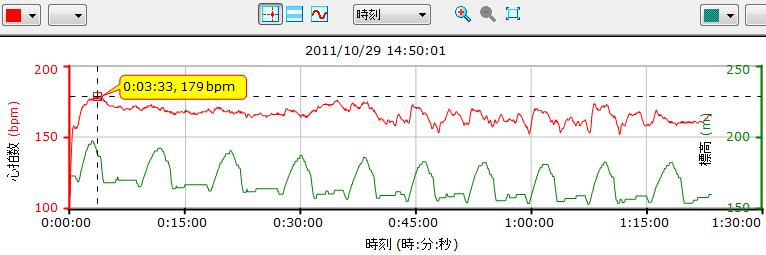 Garmin走行グラフ2