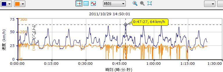 Garmin走行グラフ1