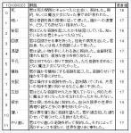 [6.1]契約表