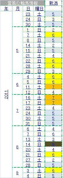2011新潟成績