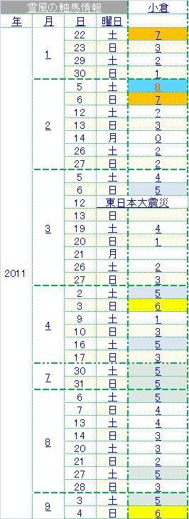 2011小倉実績
