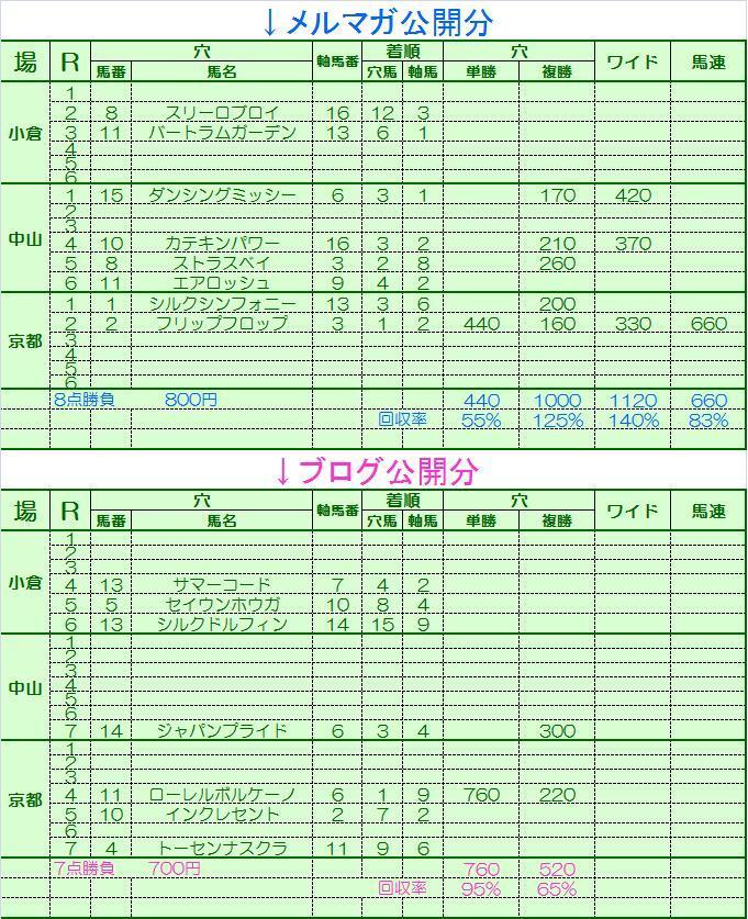 20120114ワイド1点結果表