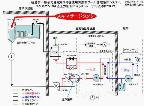 この図は3号機の使用済み燃料プールの冷却システム全体像
