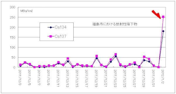 1月2日9時から1月3日9時にかけて、セシウムが4億3700万ベクレル/km2