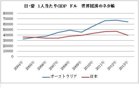 日本 豪 1人当たりGDP .jpg