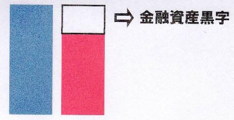 金融資産黒字.jpg