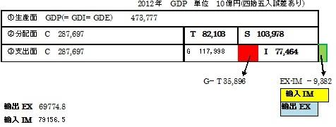 2012 三面等価 GDP