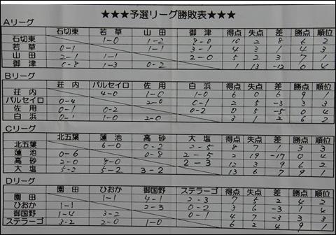 新春杯初日結果2