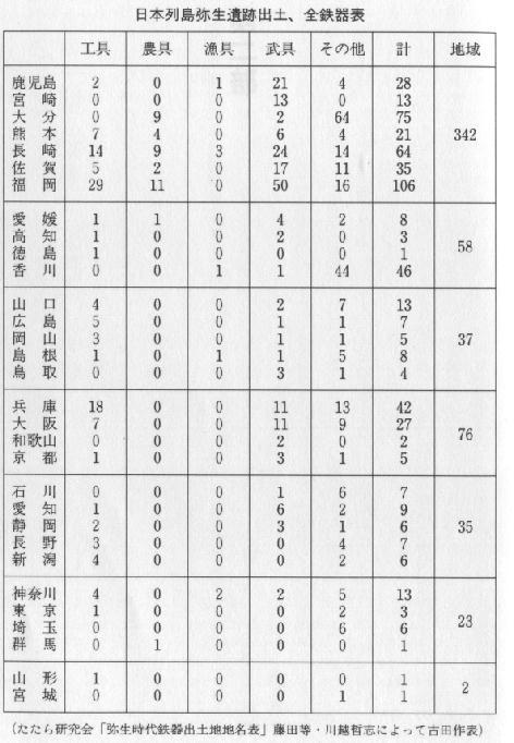 古冢期の出土鉄器分布表