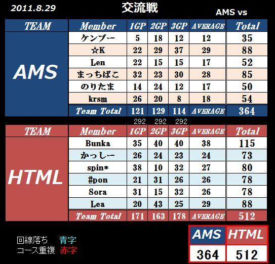 AMS VS HTML