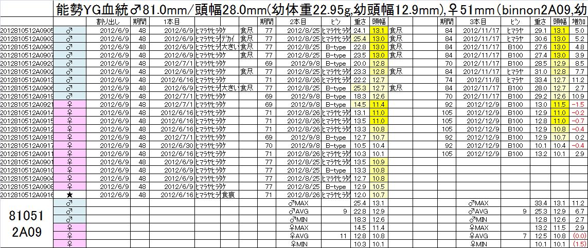 飼育管理表 2012-13 810x51 2A09 3本目