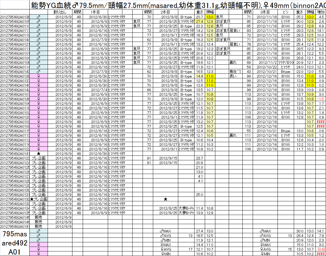 飼育管理表 2012-13 795masaredx49 2A01 3本目