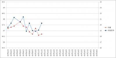 2011年09月12日グラフ