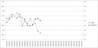 2011年09月14日グラフ