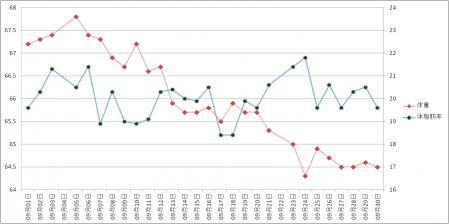 ダイエットグラフ9月