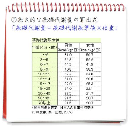 基本的な基礎代謝量の算出式
