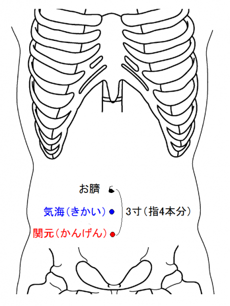 不妊のツボ 関元穴と気海穴