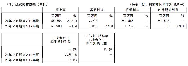 連結経営成績