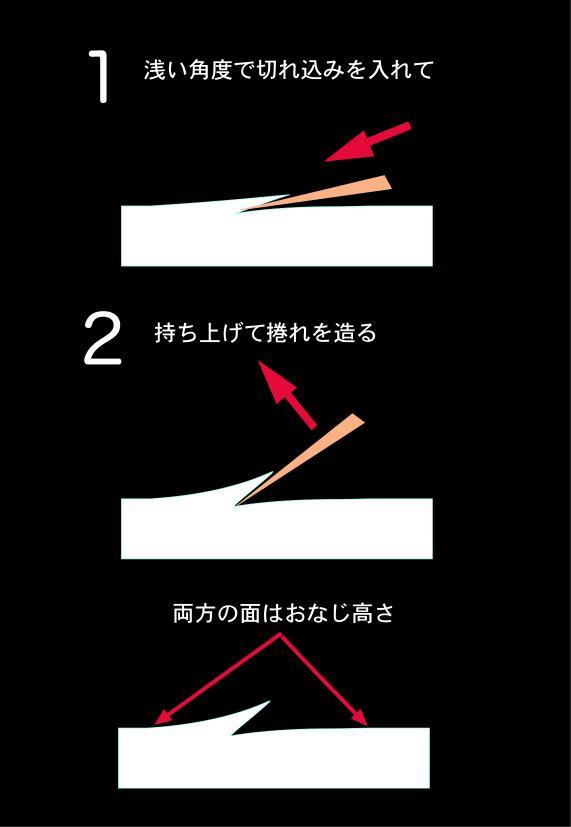ダイレクトカット概念図