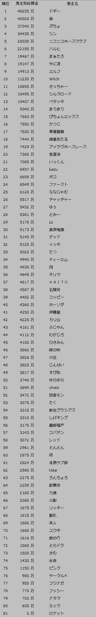前半戦総賞金順位(開始_7-4)