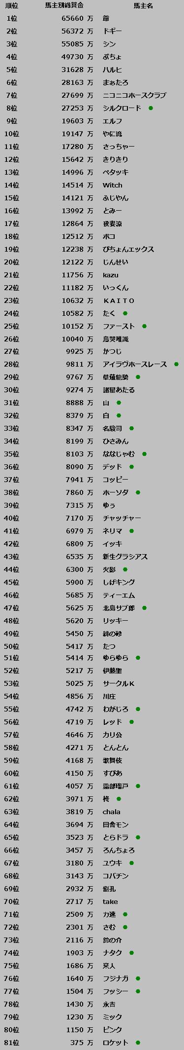 後半戦総賞金順位(開始_12-5)