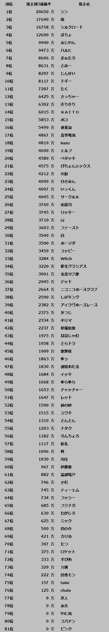 後半戦区間賞順位(9-1_12-5)