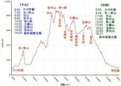 外秩父七峰縦走ハイキングコース高低グラフ