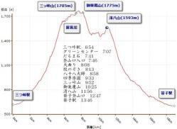 三ッ峠山~清八山・高低グラフ