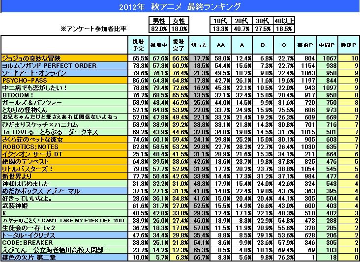 2012年秋アニメ 最終ランキング