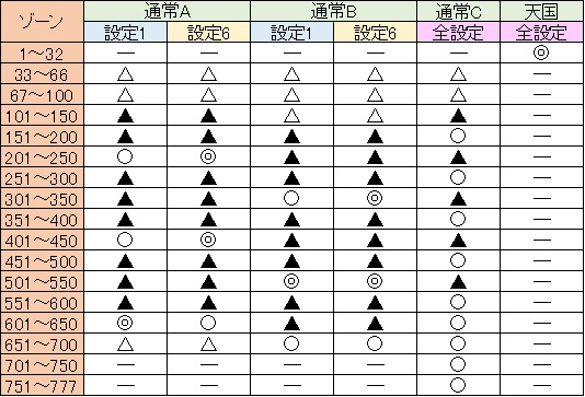 うる星3 ゾーン