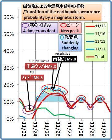 磁気嵐解析1053b10d