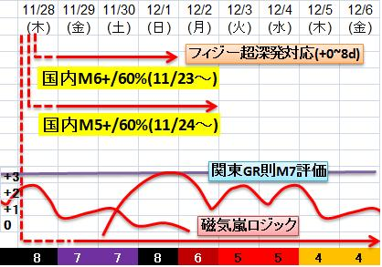 震度の予測433n21n8a