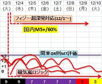 震度の予測433n21n9