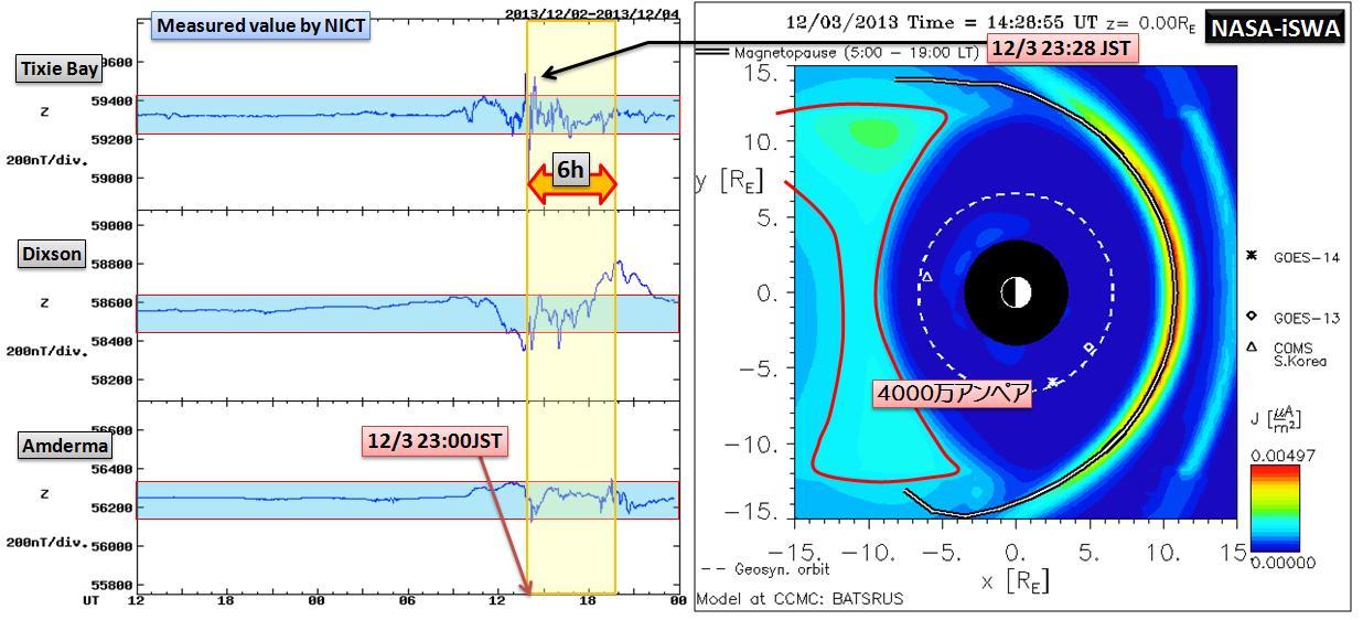 磁気嵐解析1053a13