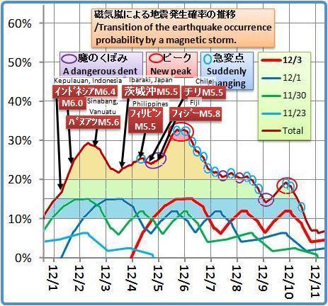 磁気嵐解析1053b13b