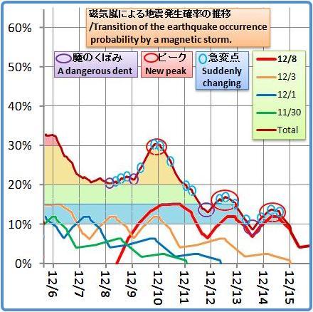 磁気嵐解析1053b14