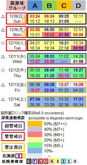 磁気嵐解析1053q