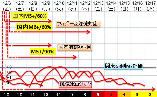 震度の予測433n21n13