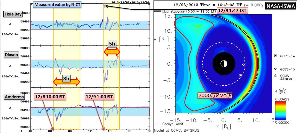 磁気嵐解析1053a15