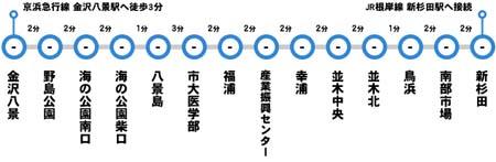 金沢シーサイドラインの駅
