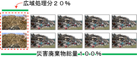 廃棄物20%