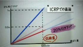ICRPはリスクを引き下げた
