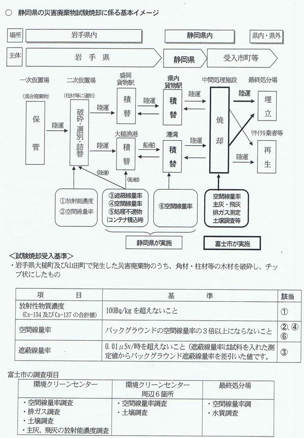処理の基本イメージ