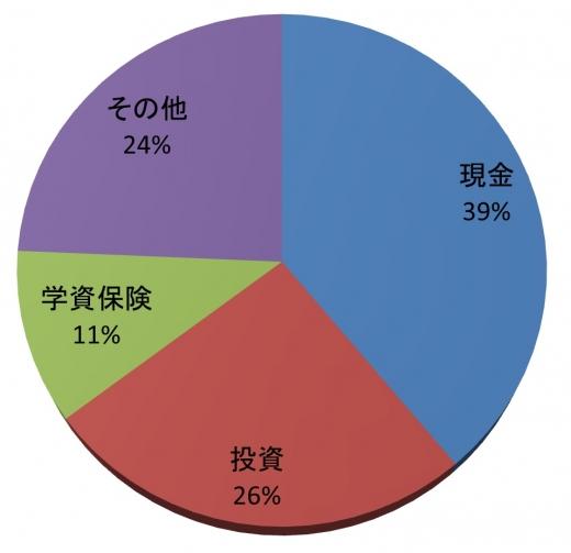資産割合201401