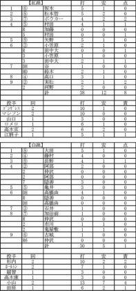 2012.02.16巨人紅白戦