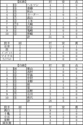 2012.02.16西武紅白戦
