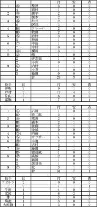 2012.02.18横浜楽天