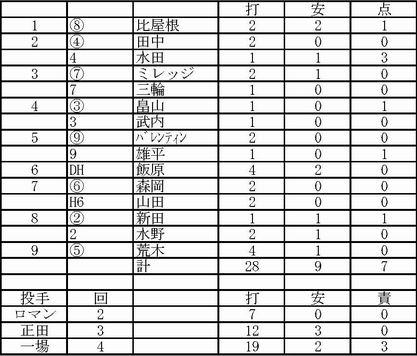 2012.02.19ヤクルト練習試合
