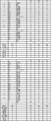 2012.02.23広島西武(修正版)